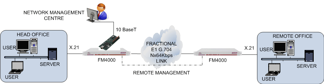 FM4000 remote management using LM1100 and datalink
