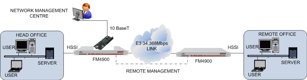 FM4900 remote management using LM1100 and datalink