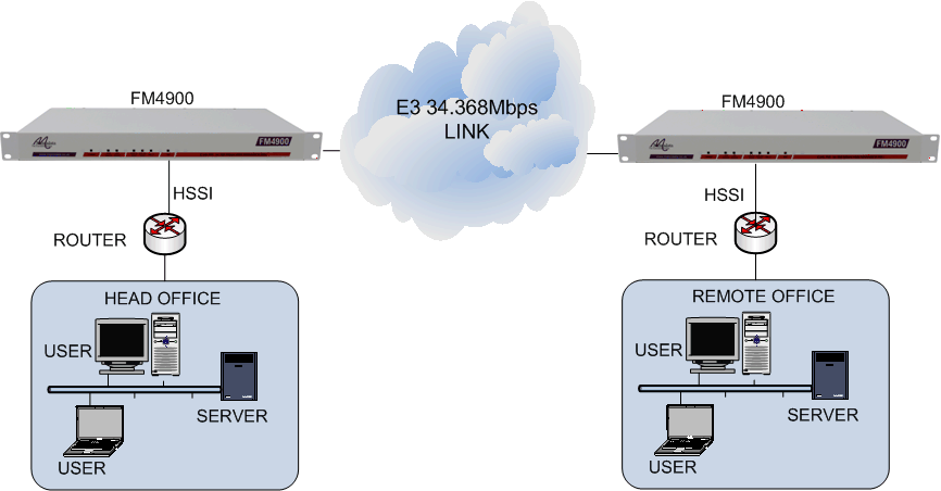 HSSI routers connected together via an E3 34.368Mbps leased line using FM4900 units
