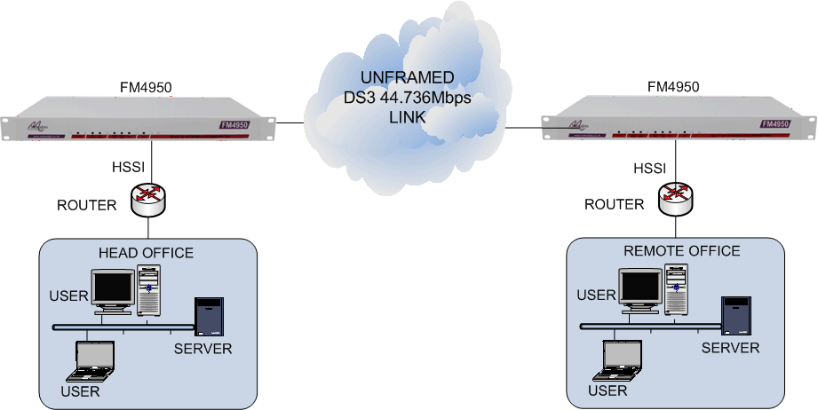HSSI routers connected together via an unframed DS3 44.736Mbps leased line using FM4950 units