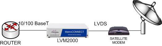 LVM2000: Enabling ethernet over LVDS satellite modems