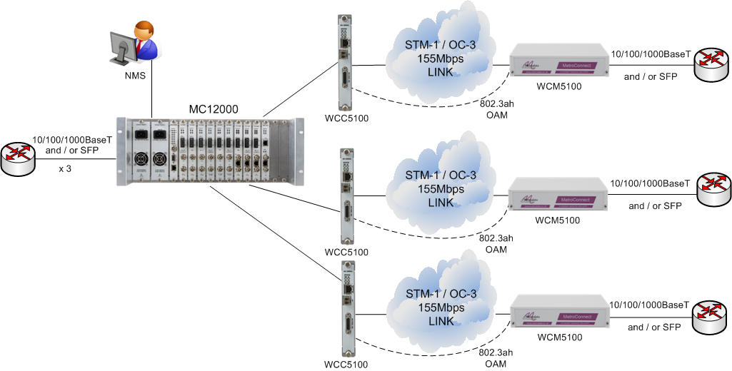 MetroCONNECT Solution for Ethernet Service Demarcation