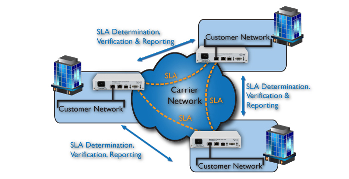 Customer Ethernet Assurance Monitoring