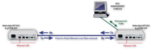 OTDR Alarming of P2P Ethernet link