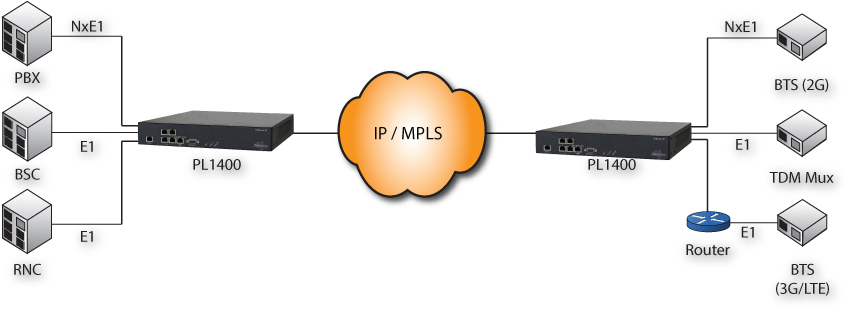 TDM over IP Solution