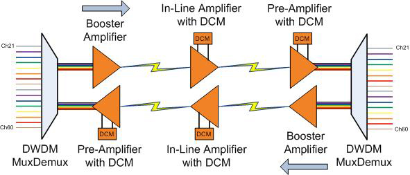 DWDM EDFA / DCM Application Diagram