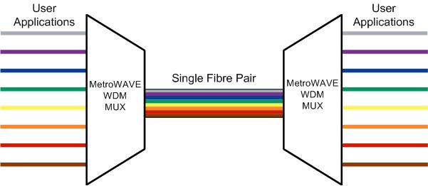 MetroWAVE-D8 Multiplexer / De-Multiplexer