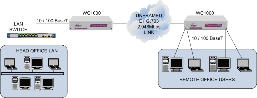 LAN extension over an E1 2M G.703 leased line