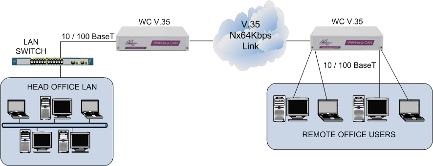 LAN extension over a V.35 leased line