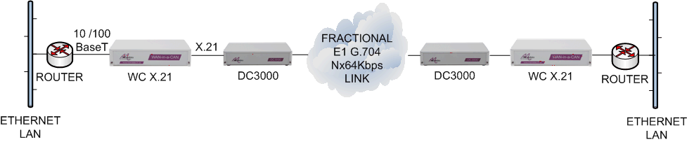LAN extension over Fractional E1 Nx64kbps leased line