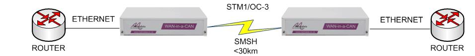 WC155/SMSH Ethernet over Singlemode STM-1/OC-3