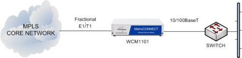 WCM1101 delivering Ethernet services from an MPLS core network
