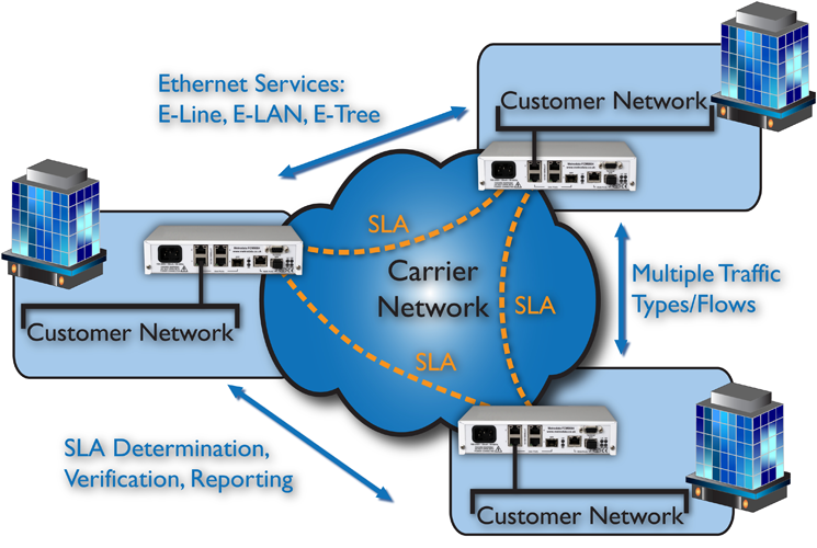 Site to Site and Meshed Network