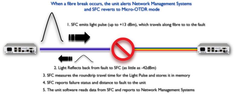 iSFC Fiber Break