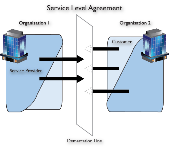 Illustration of demarcation line between Service Provide and Customer