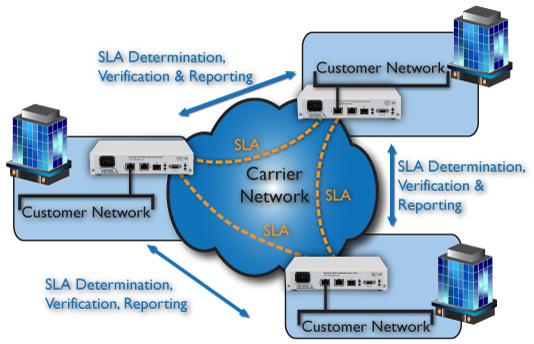 Network Performance Assurance