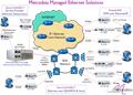 Managed Ethernet Solutions