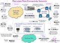 Fibre Connectivity Solutions