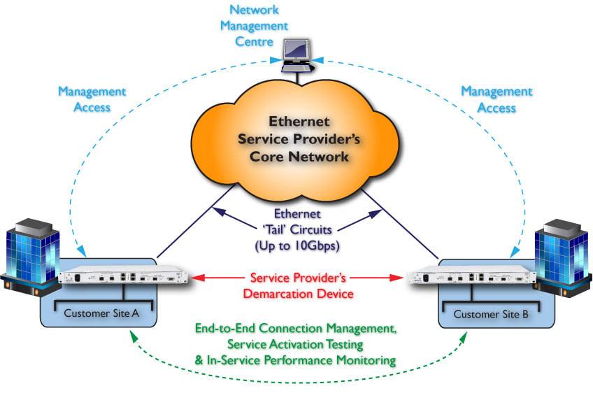 FC10G05 10Gb Ethernet Service Demarcation Solution