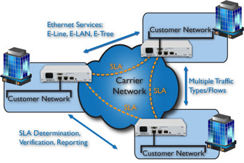 FCM8000 - Site to Site and Meshed Network
