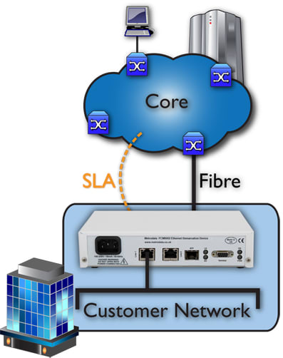 FCM9002 Core to Edge Networks