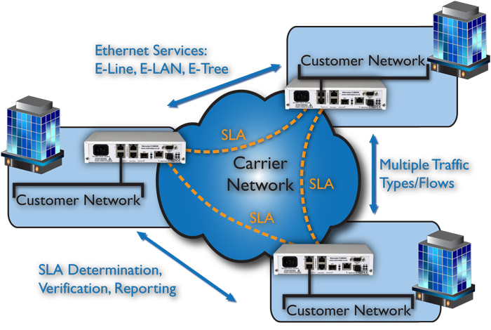 FCM9005: Site to Site & Meshed network solution