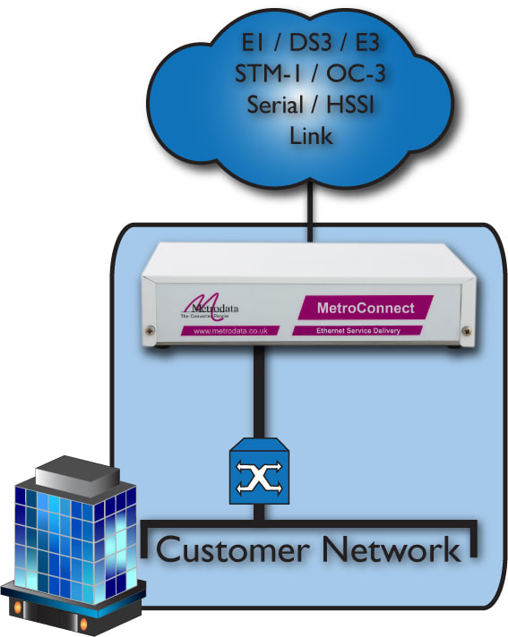 MetroCONNECT WCM to Customer Premises