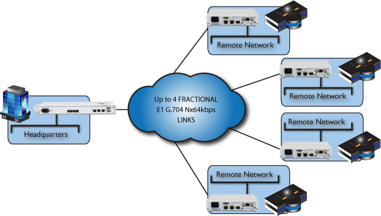 Managed Ethernet connecting remote sites