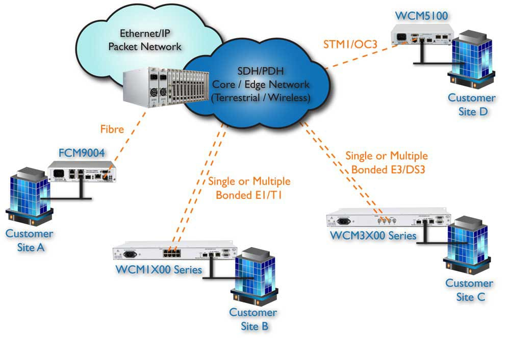 MetroCONNECT Ethernet Solution Delivery