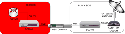 Connecting a HSSI crypto to an EIA530 router and an EIA530 satellite modem