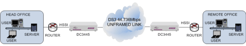 HSSI routers connected together via an unframed clear channel DS3 45Mbps G.703 leased line using DC3445 units
