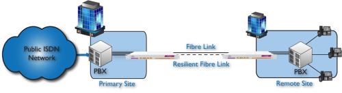 Emux: offers 4,8 or 16-port E1 Multiplexing over Fibre