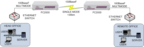 FC2000: multimode to singlemode converter