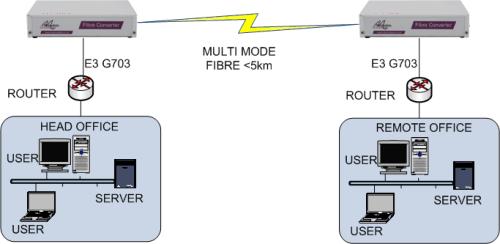 FC3000 Fiber Extender