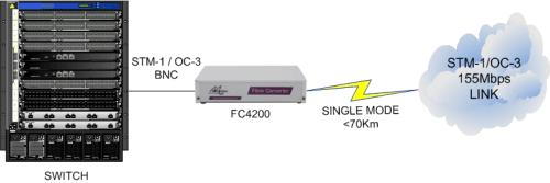 FC4200: 155Mbps STM-1/OC-3 Electrical BNC to Long Haul Singlemode Fibre Converter