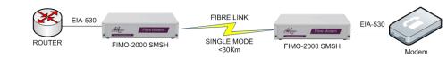 FIMO-2000: EIA530 router over fibre to EIA530 modem