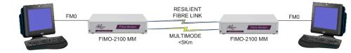 FIMO-2100: Extending FM0 over Resilient Multimode Fibre