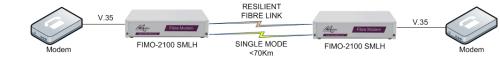 FIMO-2100: V35 modem over fibre to V35 modem