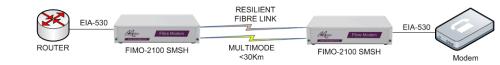 FIMO-2100: EIA530 router over fibre to EIA530 modem