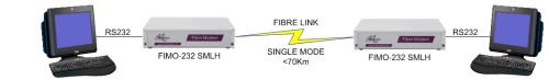Terminal extension over singlemode fibre