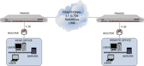 V.35 routers connected together via an unframed or framed E1 G.703 leased line using FM4000 units