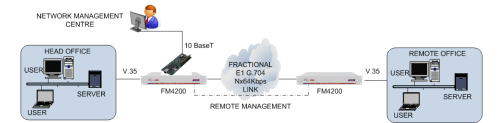 FM4200 remote management using LM1100 and datalink