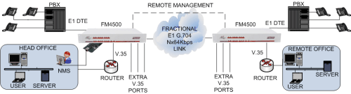 FM4500 remote management using LM1100 and datalink