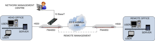 FM4850 remote management using LM1100 and datalink