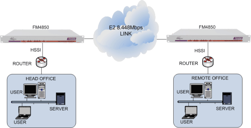 HSSI routers connected together via an E2 leased line using FM4850 units