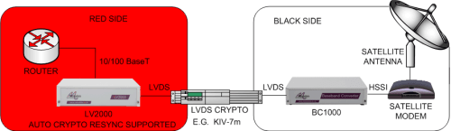 LV2000: Enabling Ethernet over HSSI satellite modems via an LVDS encrypter