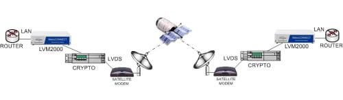 Transporting Ethernet over LVDS satellite modems via an LVDS encrypter using the LVM2000