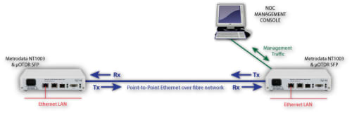 OTDR Alarming of P2P Ethernet link