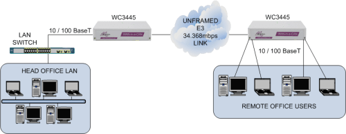 LAN extension over an E3 34Mbps leased line