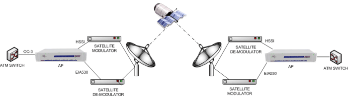 Asymmetrical Satellite Services